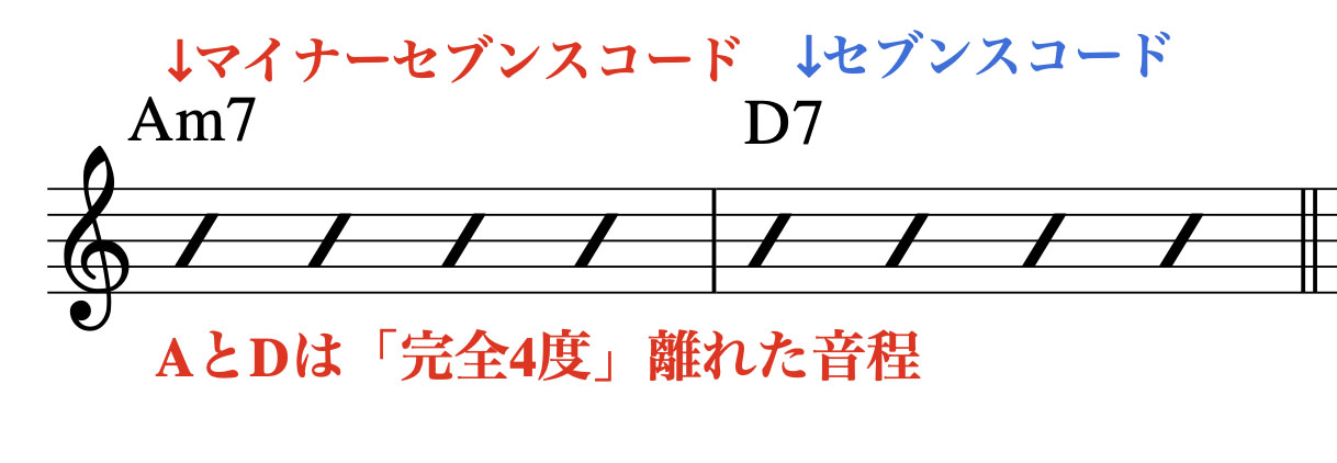 am7-d7-analize
