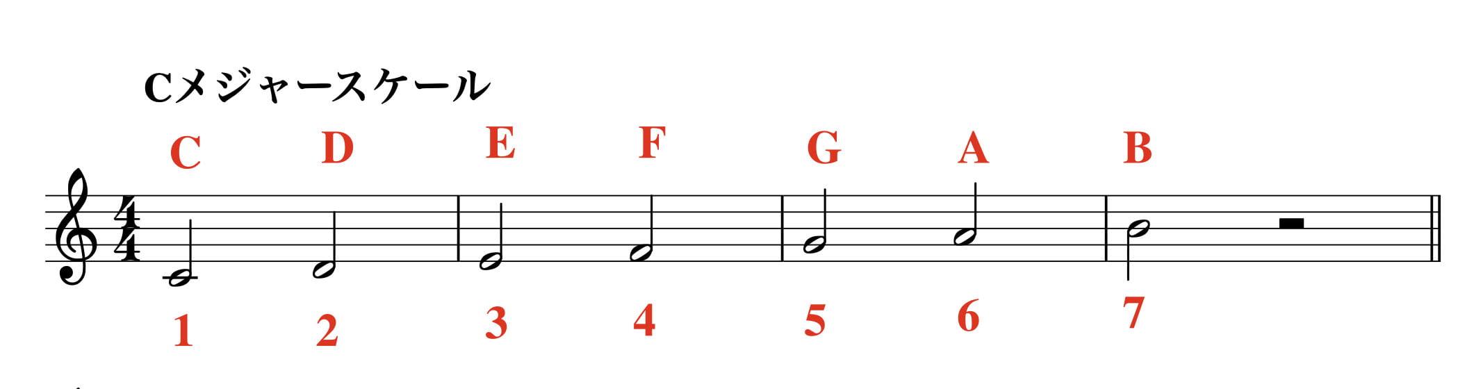 c-major-scale