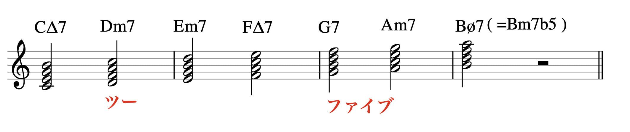 diatonic-chords