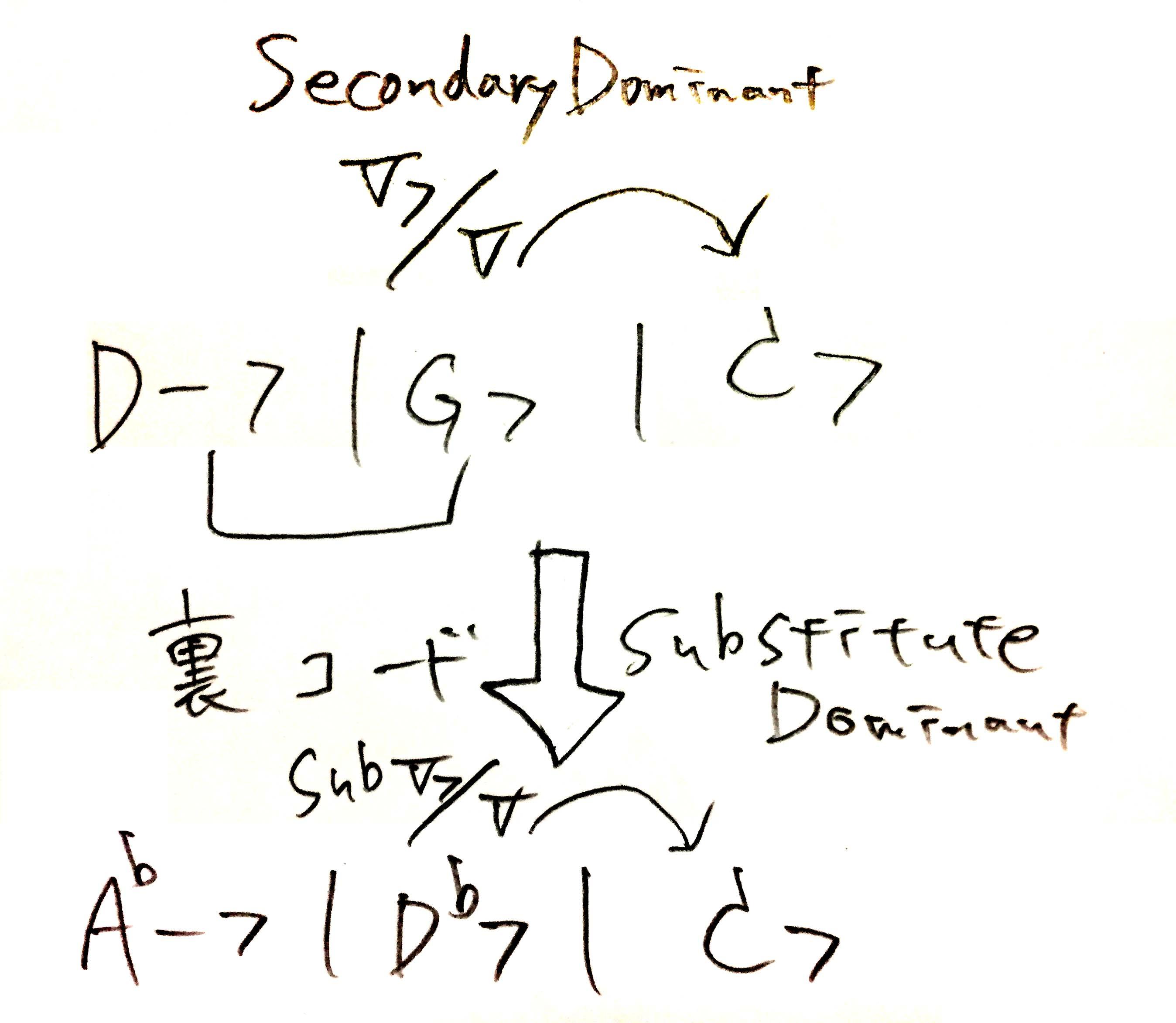 theory-dominant
