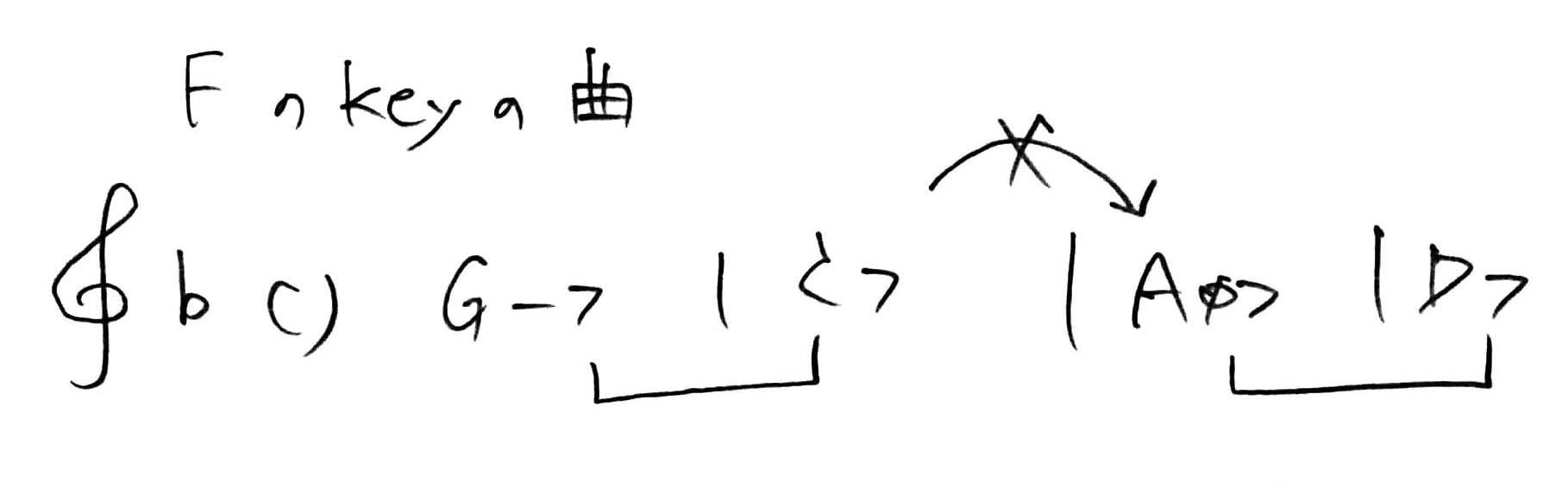 key-of-f